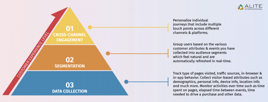 Audience segmentation for successful marketing automation