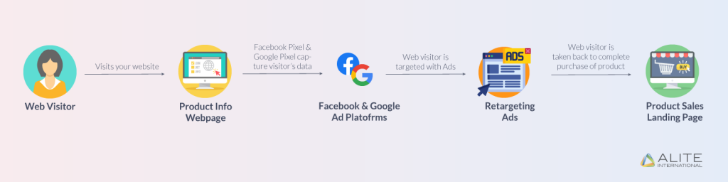 Retargeting Ads Funnel