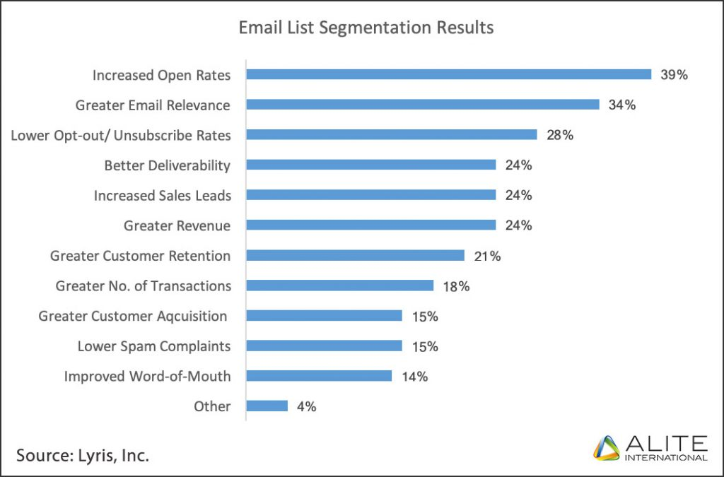 Email list segmentation results from a research done by Lyris, Inc.