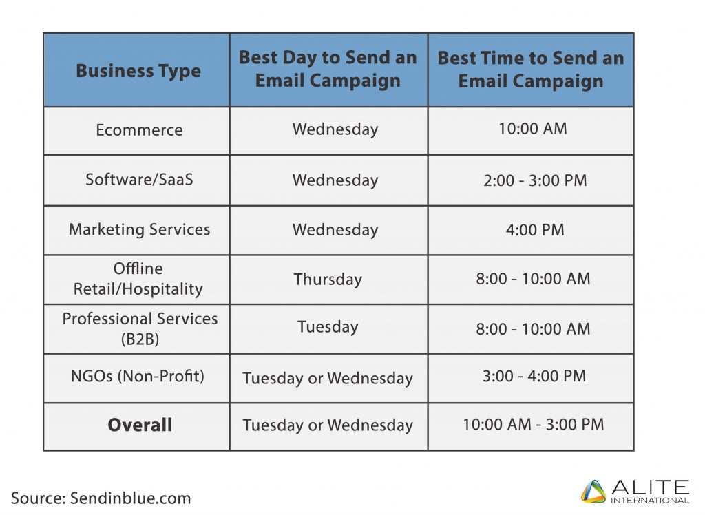 Six business types and their optimal sending time by Sendinblue research